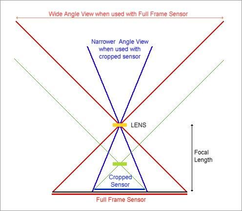 cropped_sensor_view
